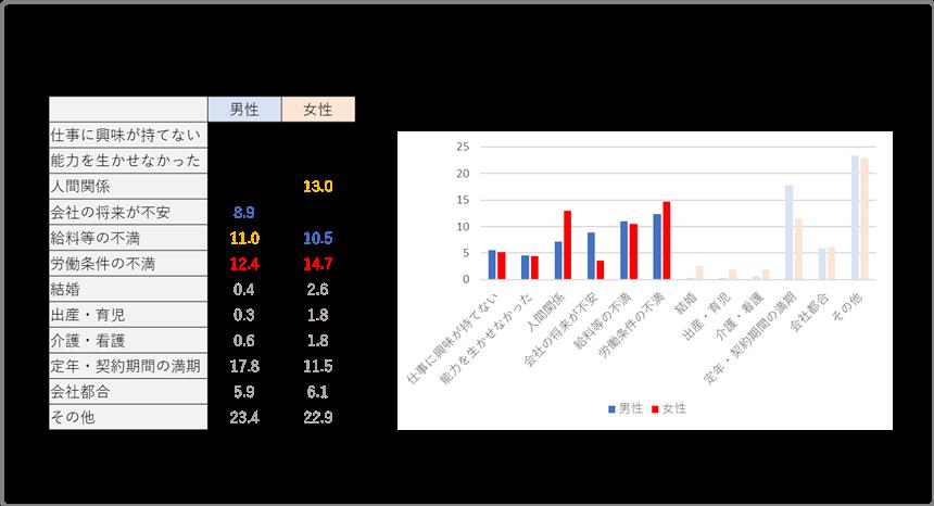 【2019年】雇用動向調査